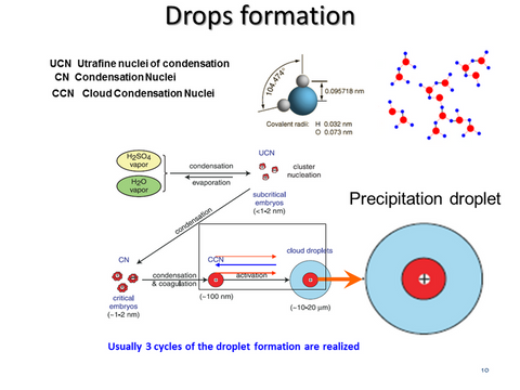 formation of rain droplets